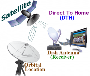 Question : How to Install Free DTH System at Home