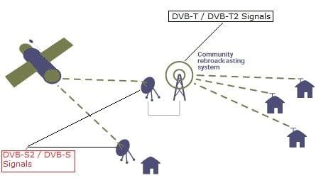 terrestrial-satellite-DVB-T