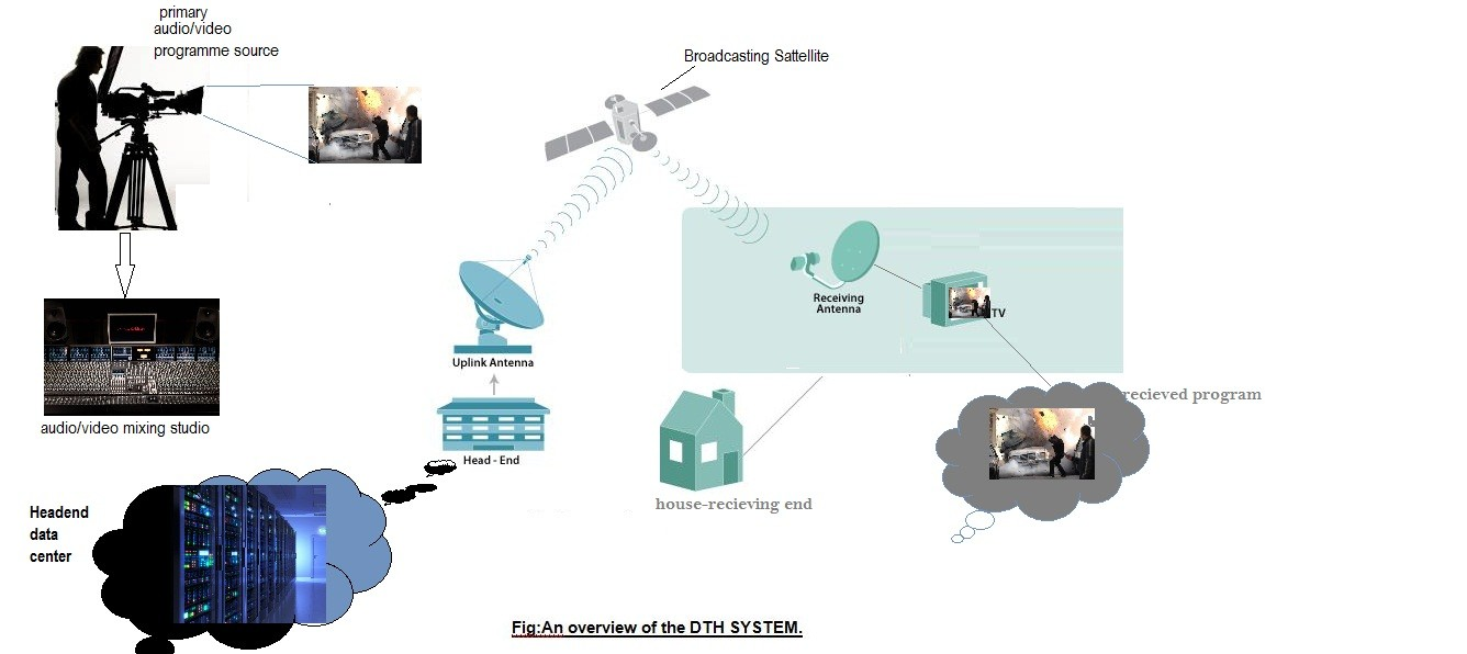 Working Overview Of A Sattellite Tv System Trackdish